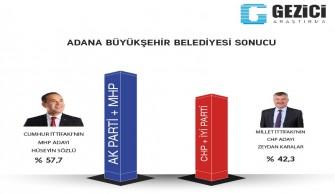 """Gezici'nin anketine göre Adana """"Sözlü"""" diyor"""