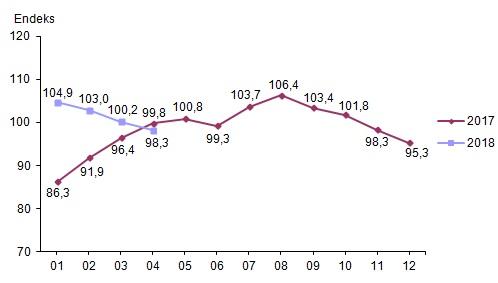 Ekonomik Güven Endeksi Düştü