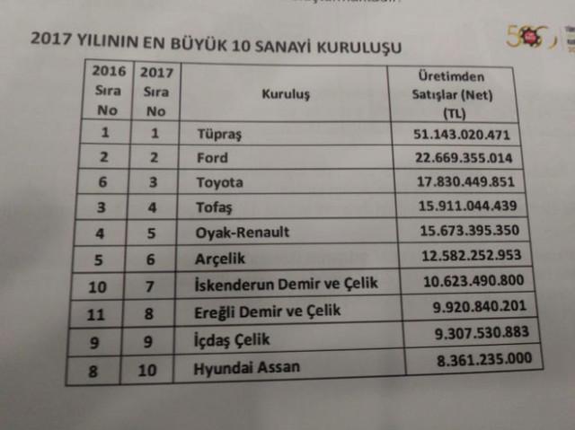 Türkiye'nin En Büyük Şirketi TÜPRAŞ Oldu